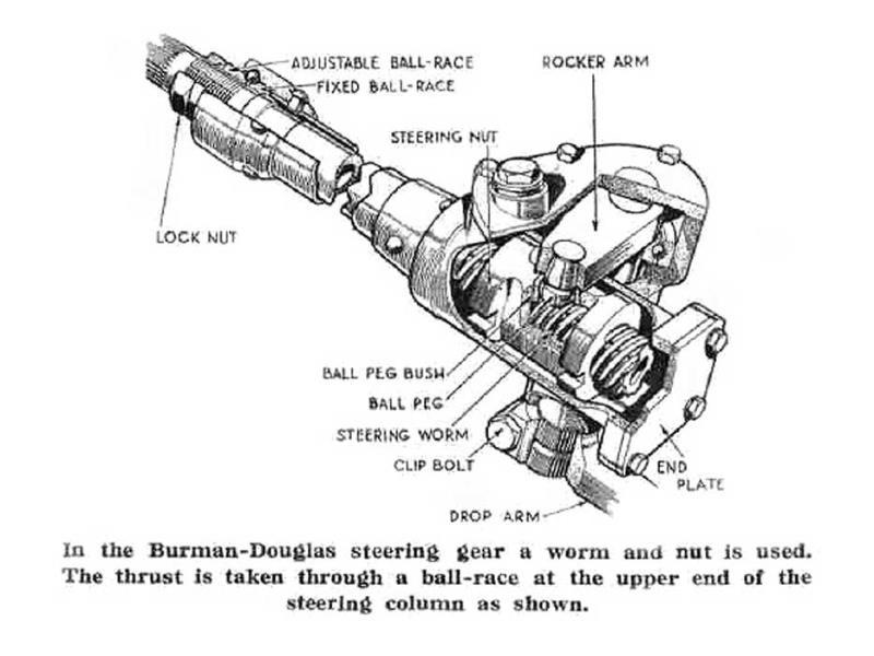Burman Steering Nuts