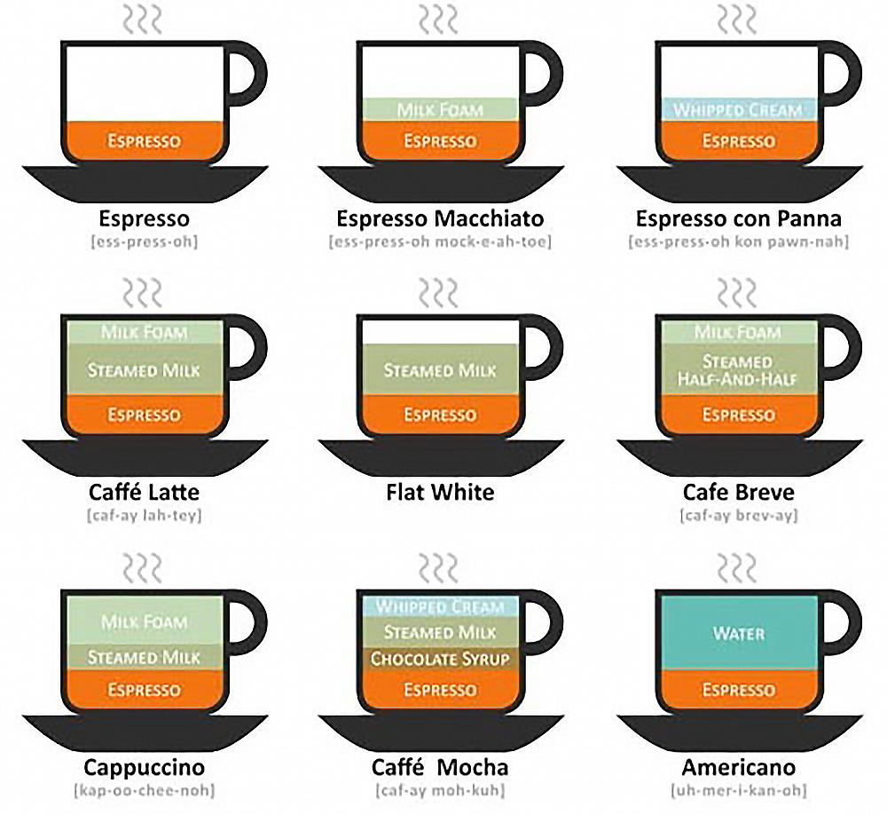 Choose Your Cup of Coffee