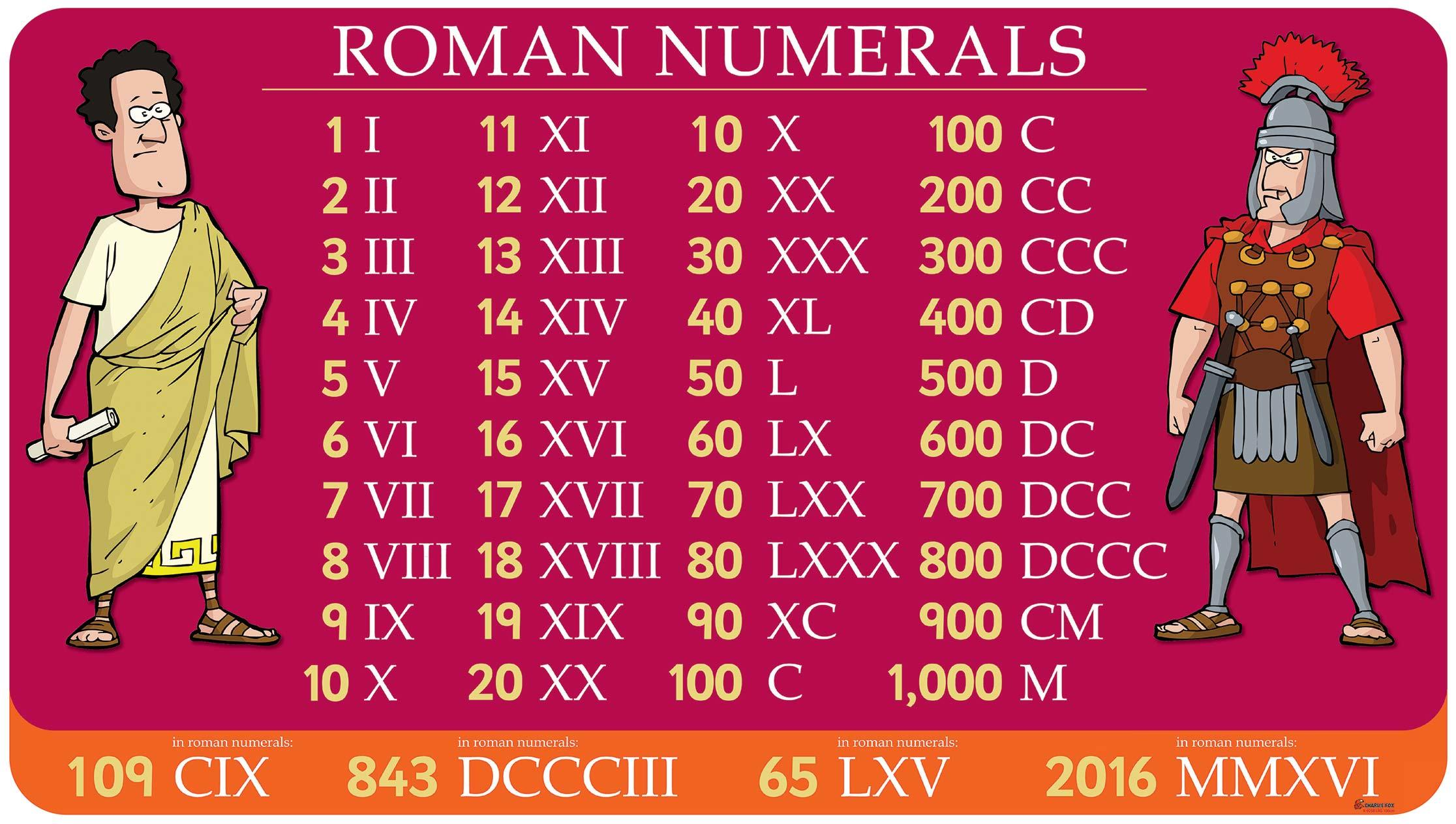 Roman Numerals on Life Cycles In Nature
