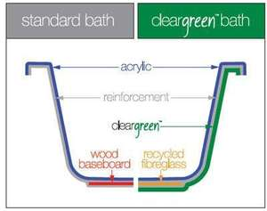 Cleargreen Bath Reinforcement