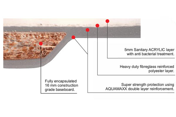 aquamaxx technical information