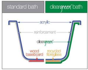 Cleargreen reinforced baths
