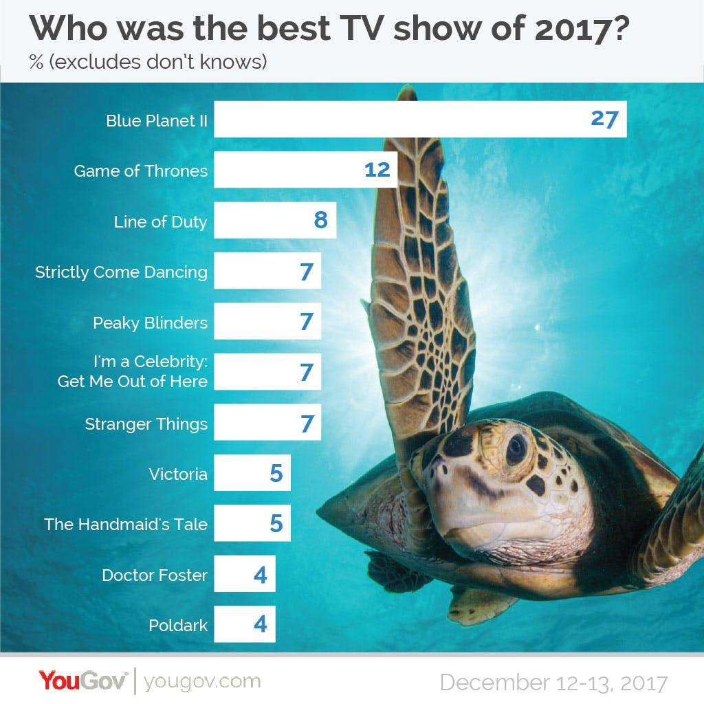 YouGov Poll best TV show 2017