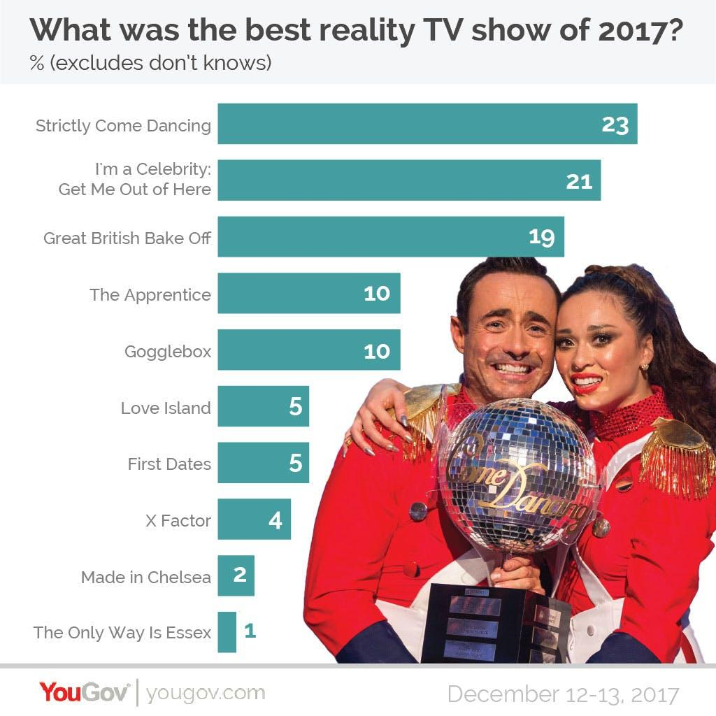 YouGov Poll best reality TV show 2017