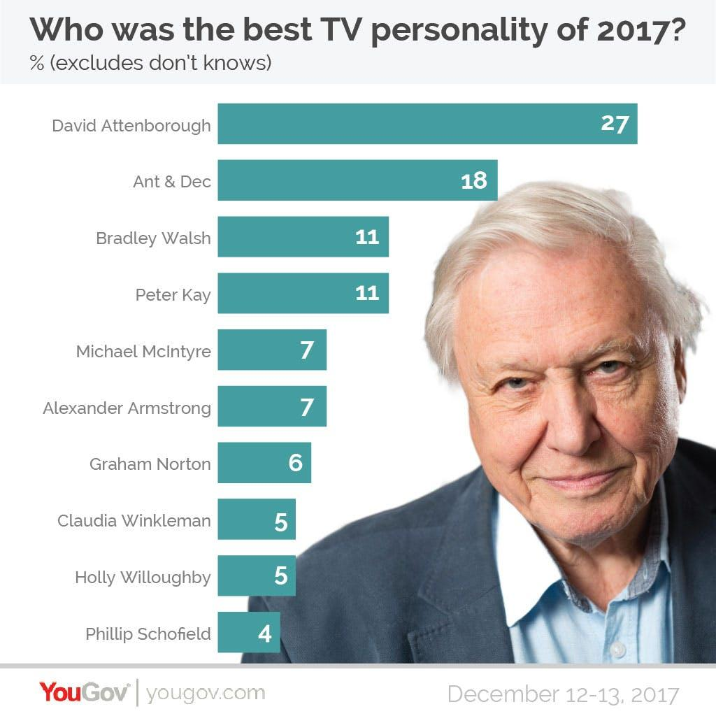 YouGov Poll best TV personality 2017