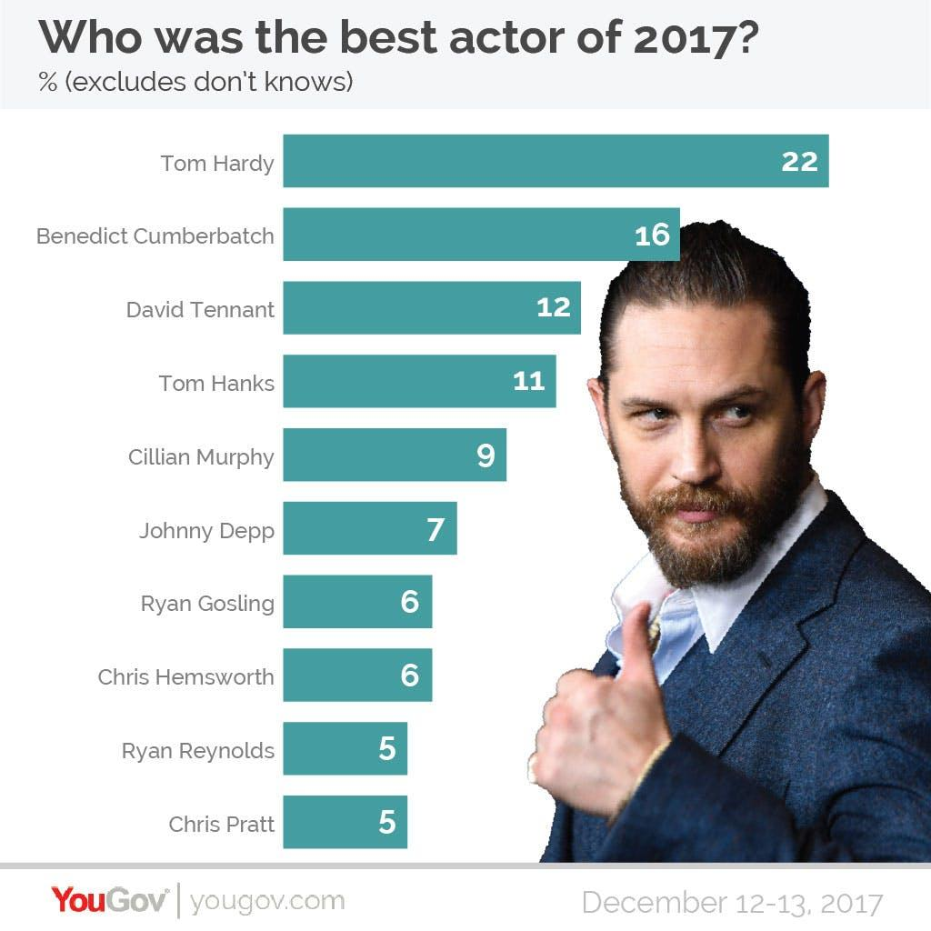 YouGov Poll Who was the best actor of 2017?