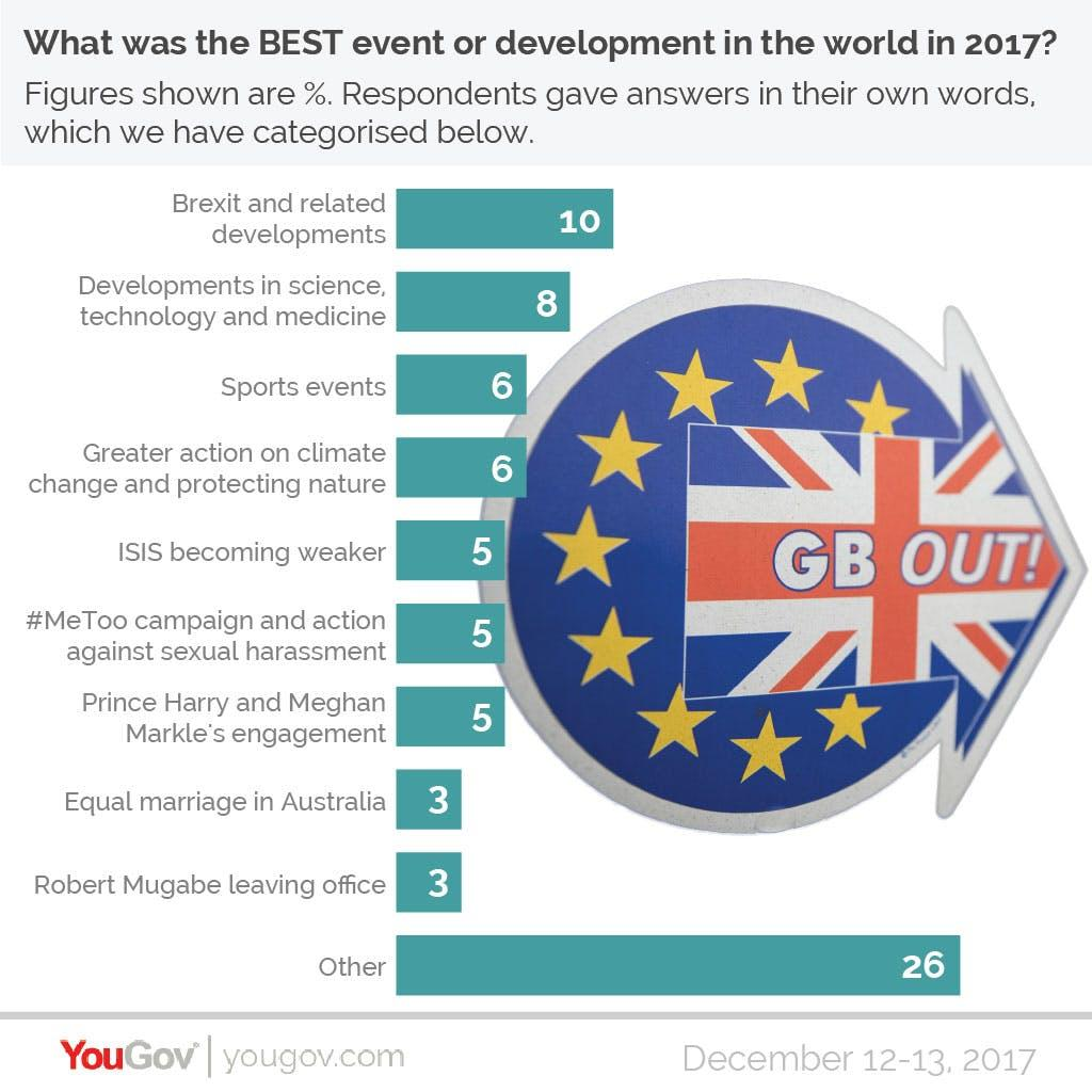 YouGov Poll best event 2017