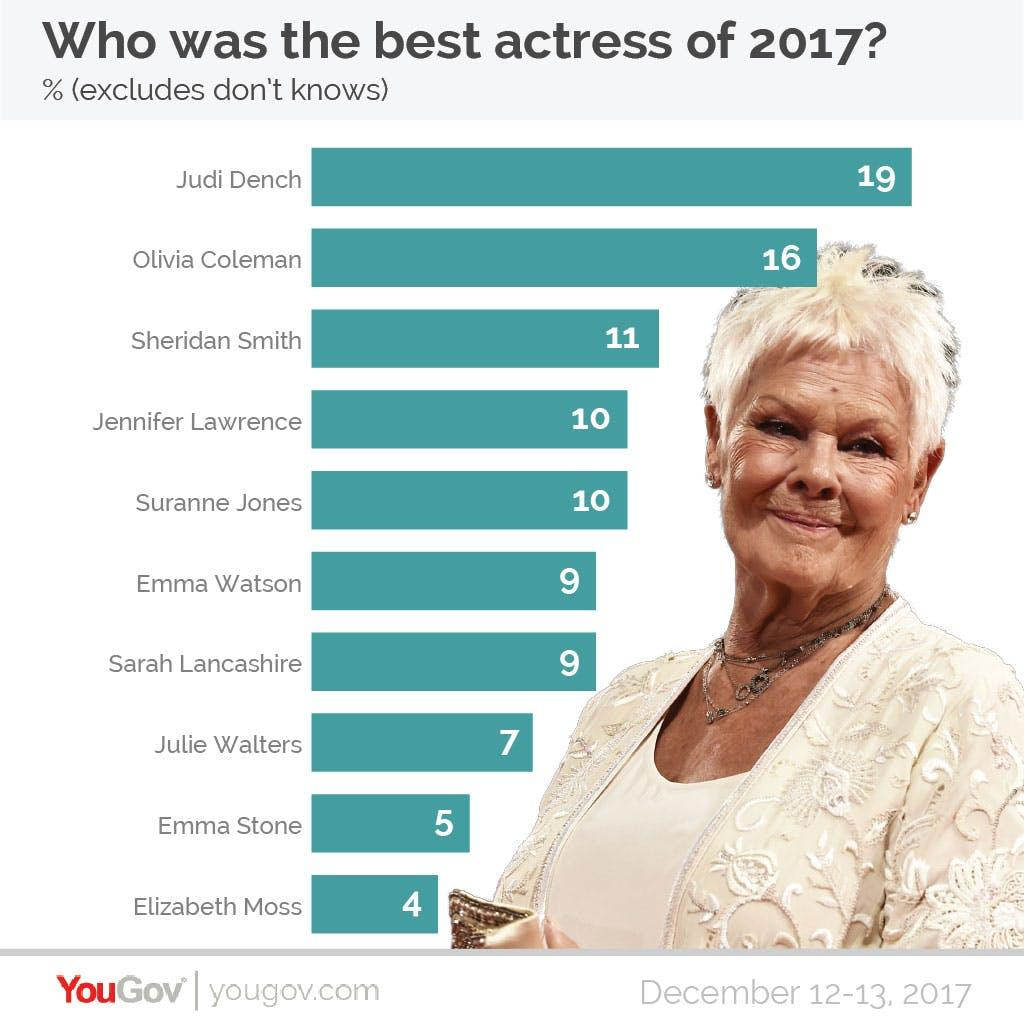 YouGov Poll Who was the best actress of 2017?
