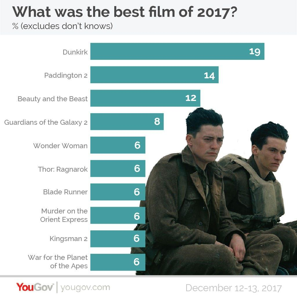 YouGov Poll best film of 2017