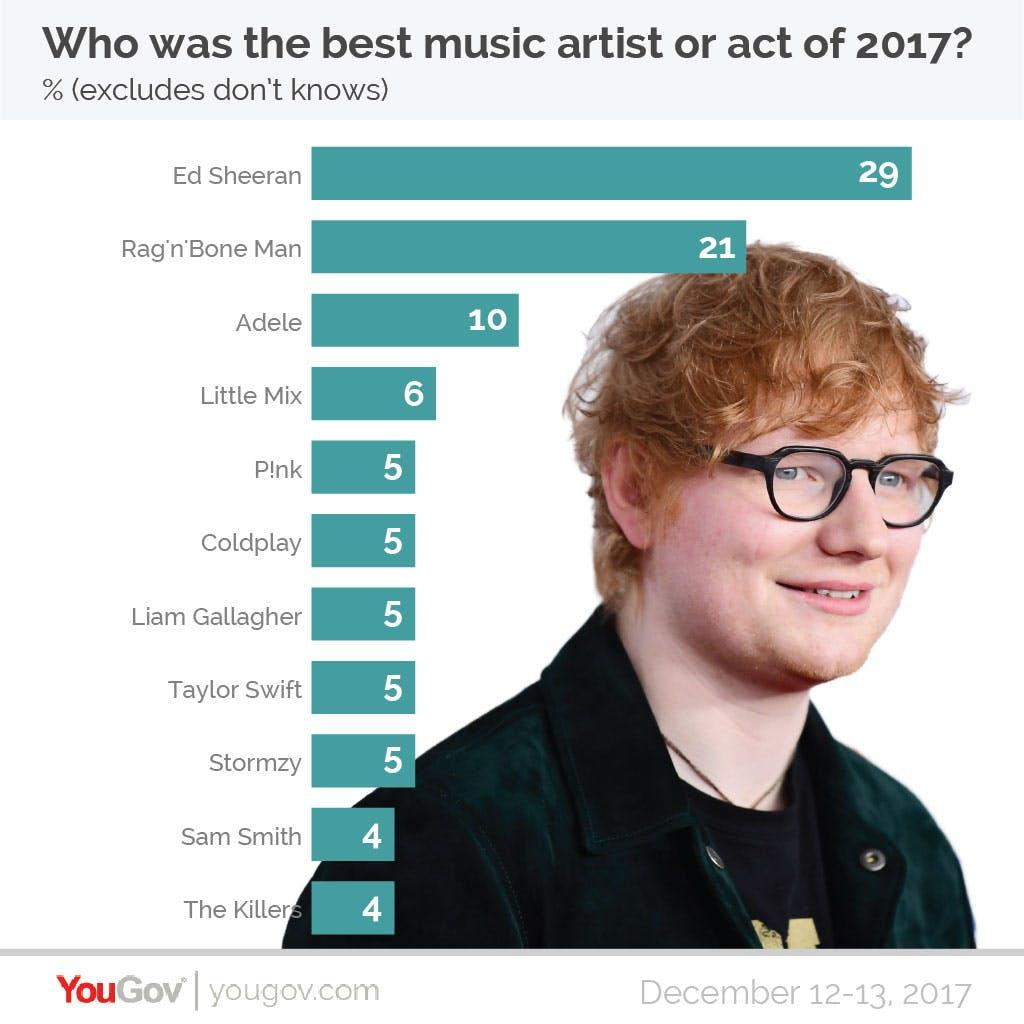 YouGov Poll best music act 2017