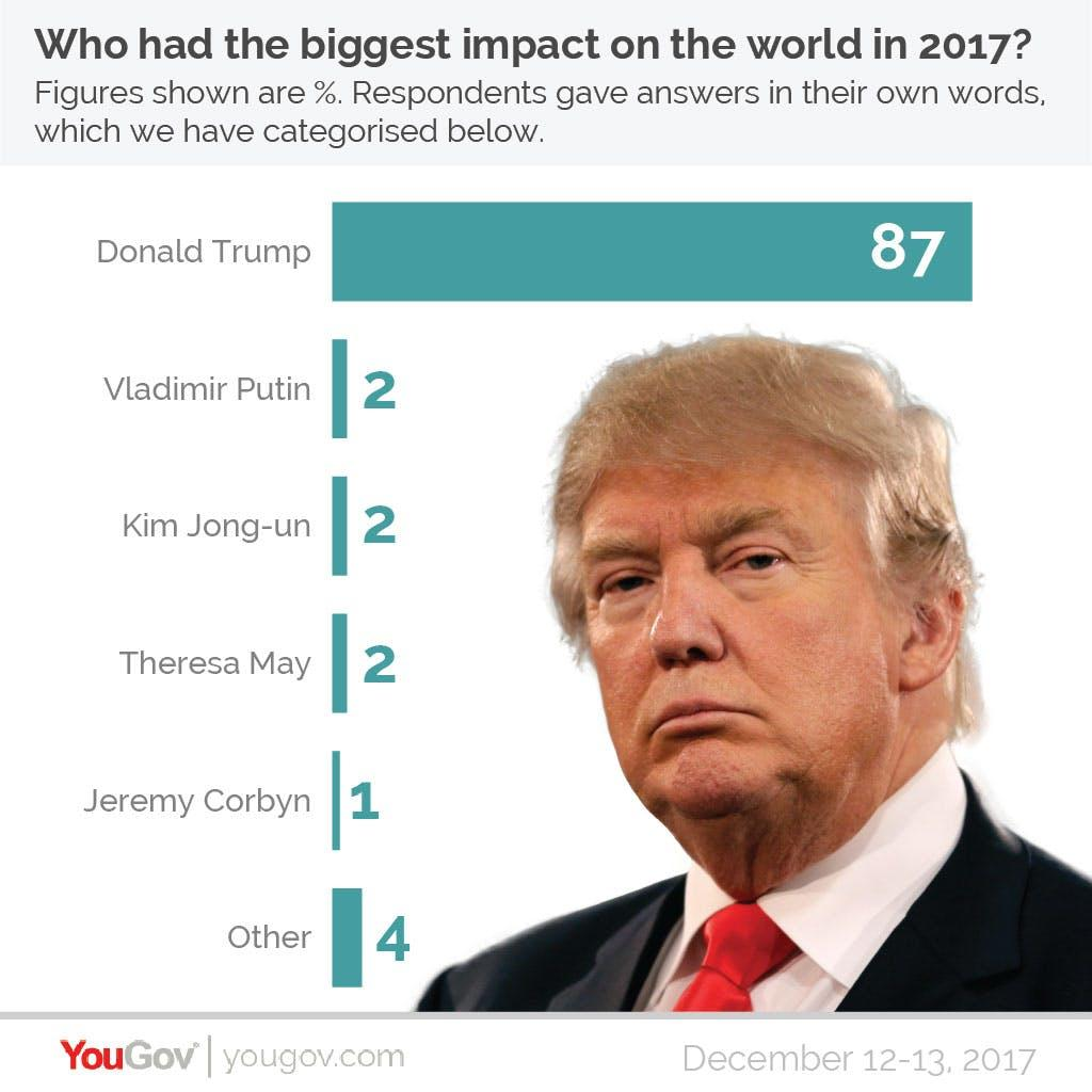 YouGov Poll biggest impact on 2017