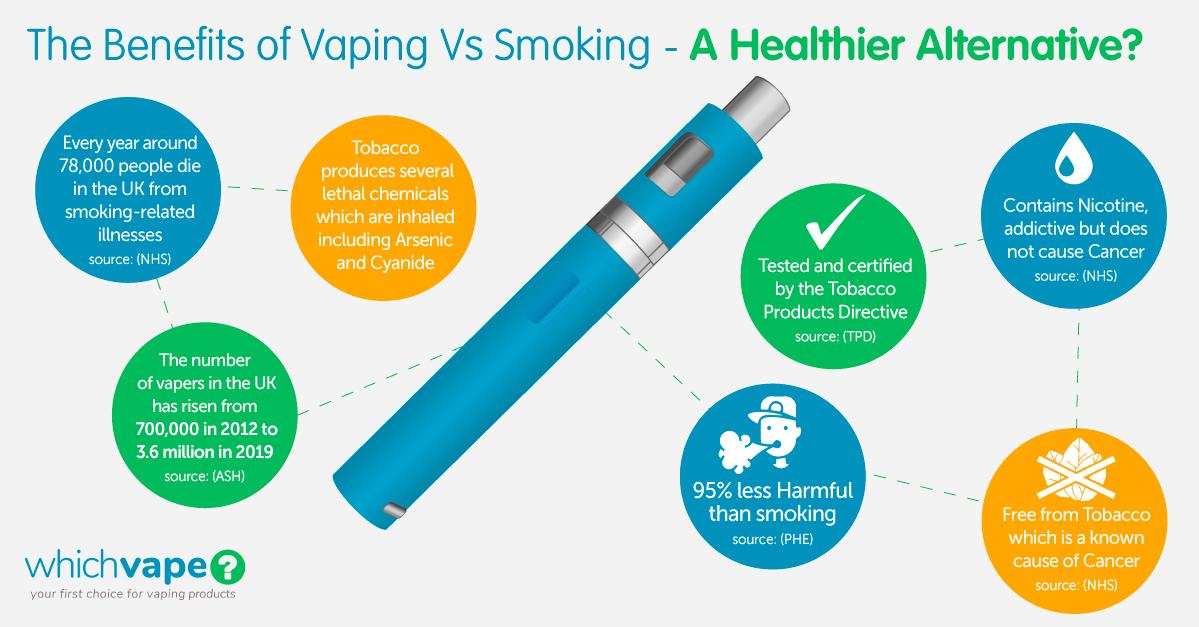 the benefits of vaping graphic