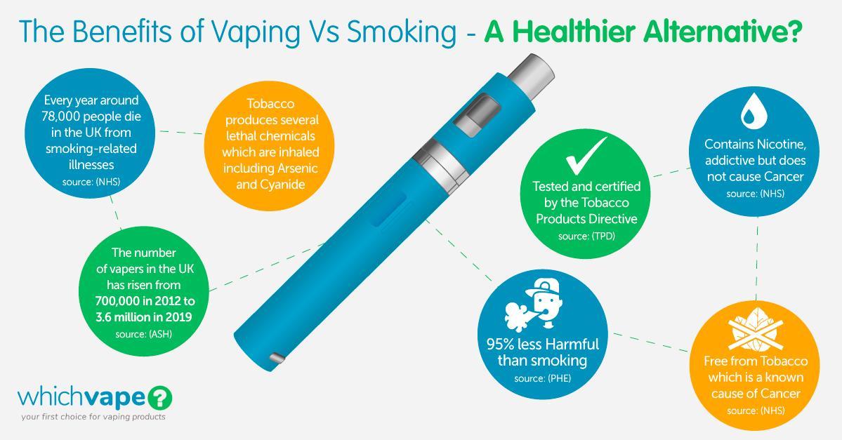 The benefits of vaping vs smoking