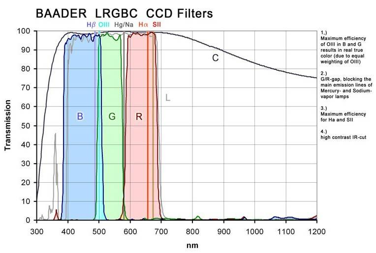 baader-ccd-complete-filter-set-lrgb-c-h-alpha-7nm-oiii-8-5nm-sii.jpg