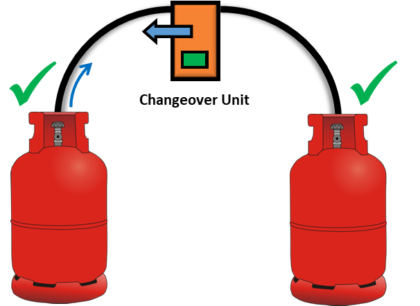 How Does A Gas Changeover Valve Work?