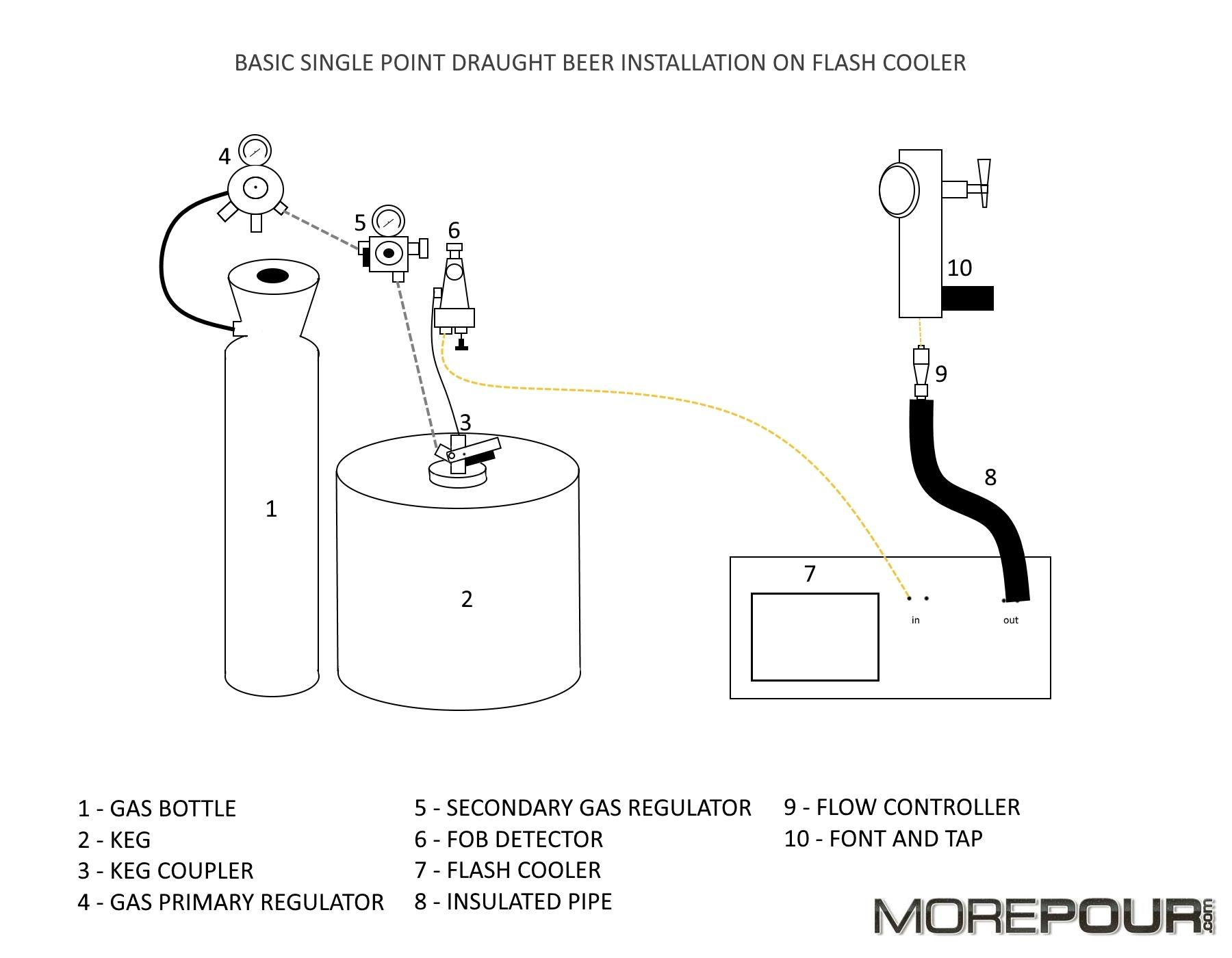 drawing of a very basic installation of a single beer tap