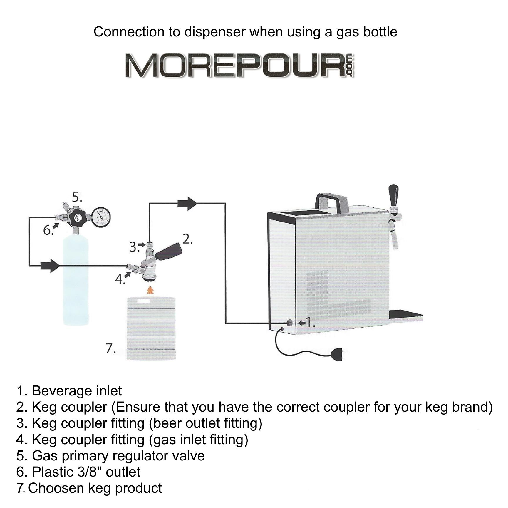 Connect CO2 to a Lindr dispenser