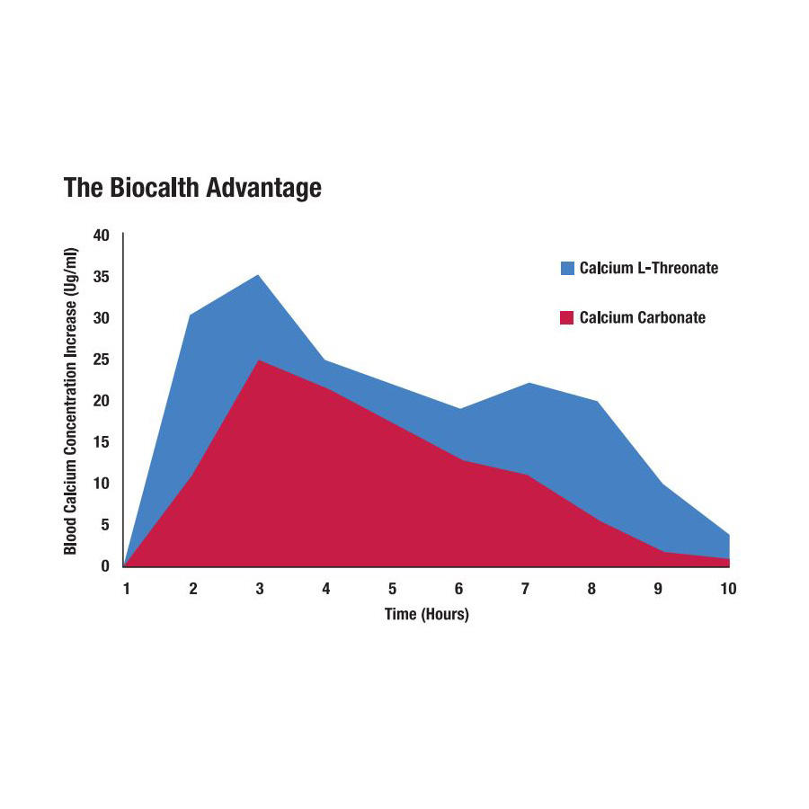 Biocalth has a 94% absorption rate