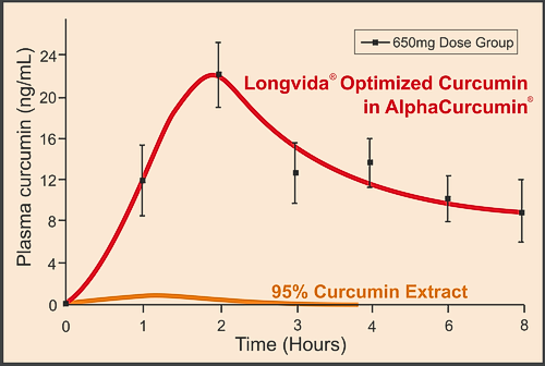 alphacurcumin-plasma-graph-500.png