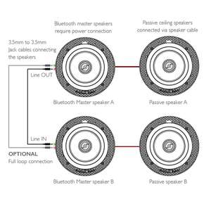 diagram of Lithe Audio Dual Zone Bluetooth Ceiling Speaker System (4 Speakers)