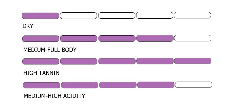 chianti-tasting-profile-chart.png