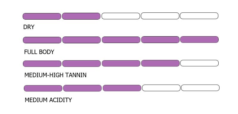 shiraz-tasting-profile-chart.png