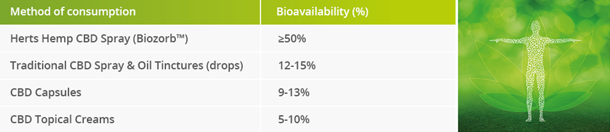 4x-more-bioavailable-herts-hemp-comparing-chart.png