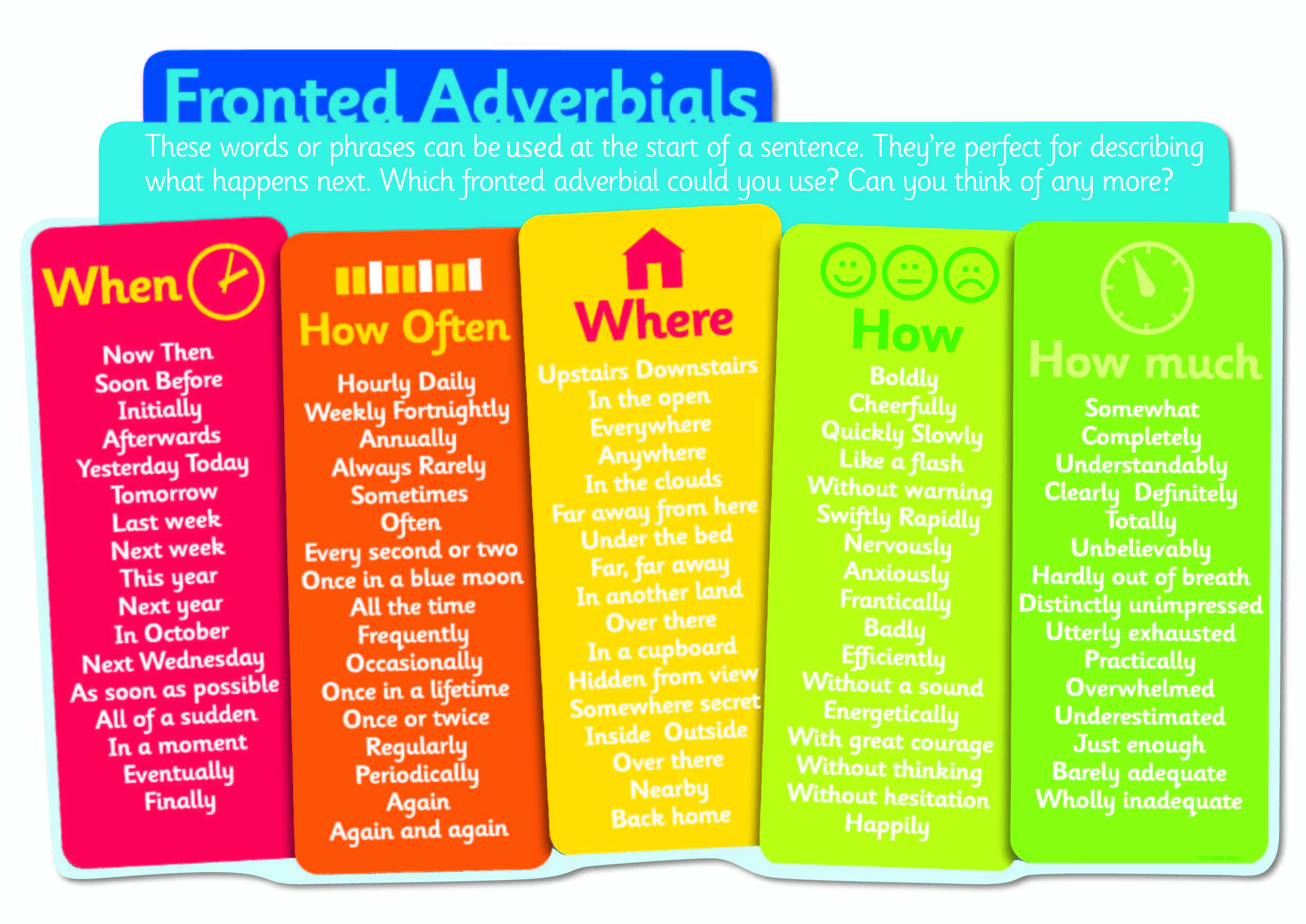 Fronted Adverbials Sign