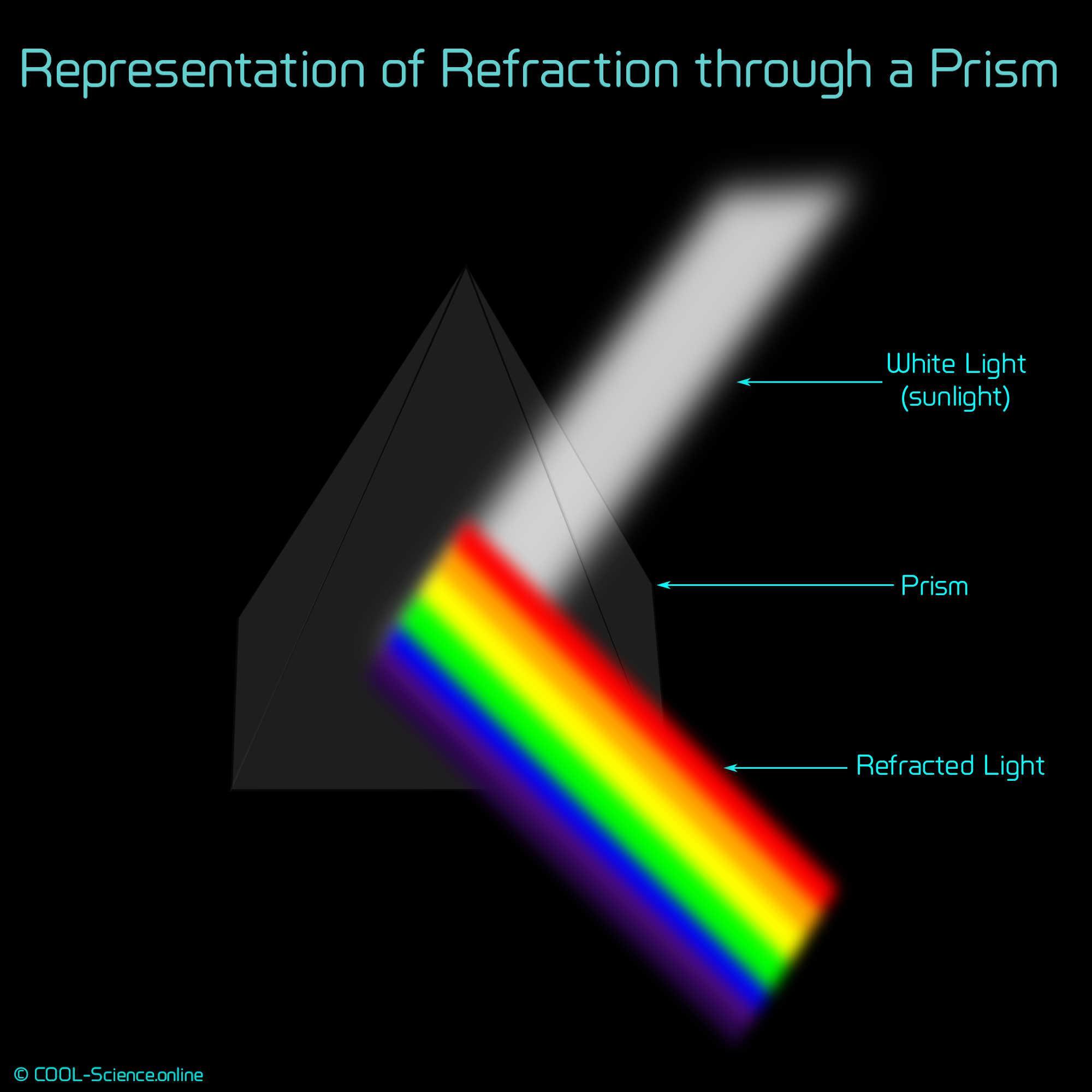 Representation of Refraction through a Prism