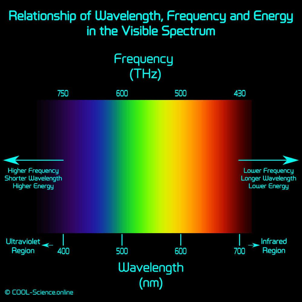 Relationship of Wavelength, Frequency and Energy in the Visible Spectrum