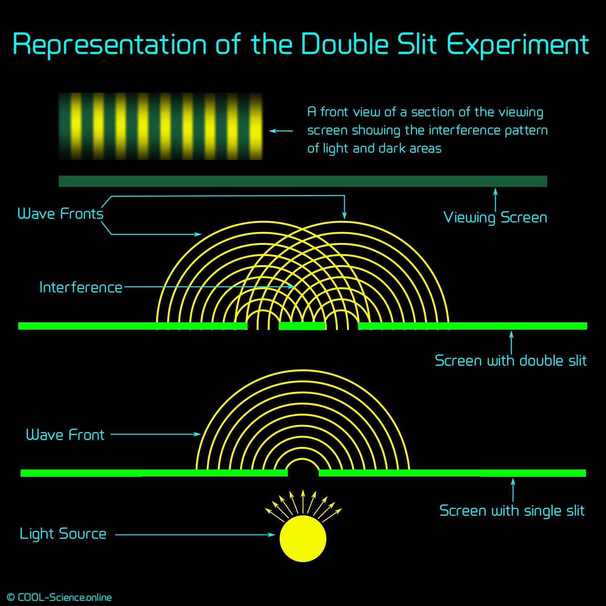 Diagram representing the double slit experiment