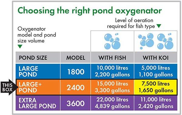 Blagdon Pond Oxygenator 2400 Air Pump Pond Size