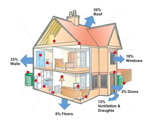 picture of a house showing where heating is lost from