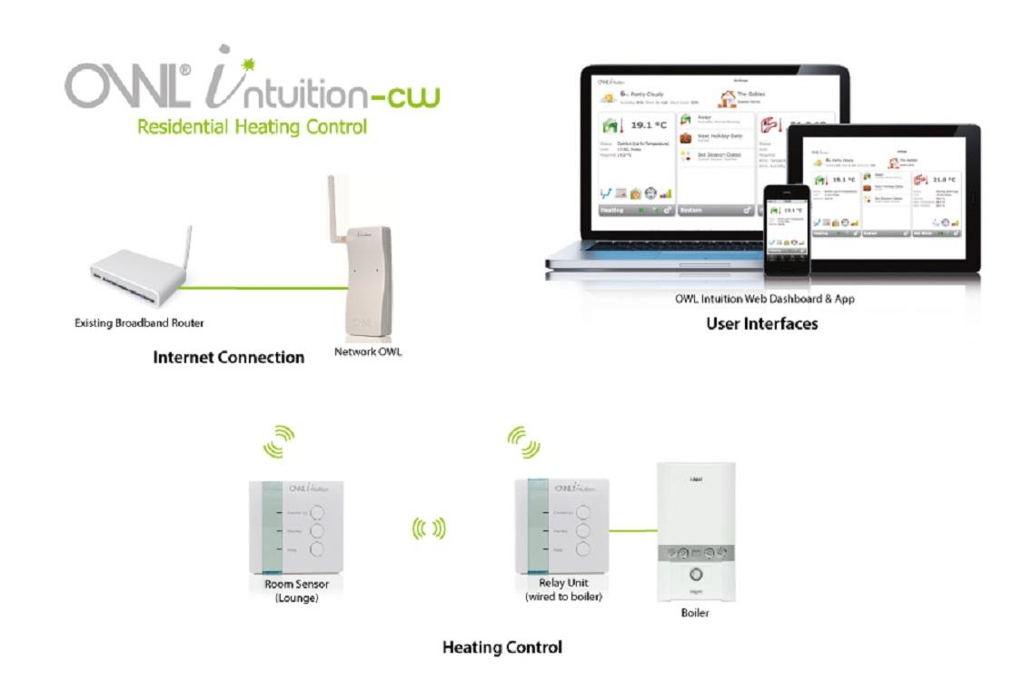 OWL Intuition-cw Smart Active Central Heating Control System