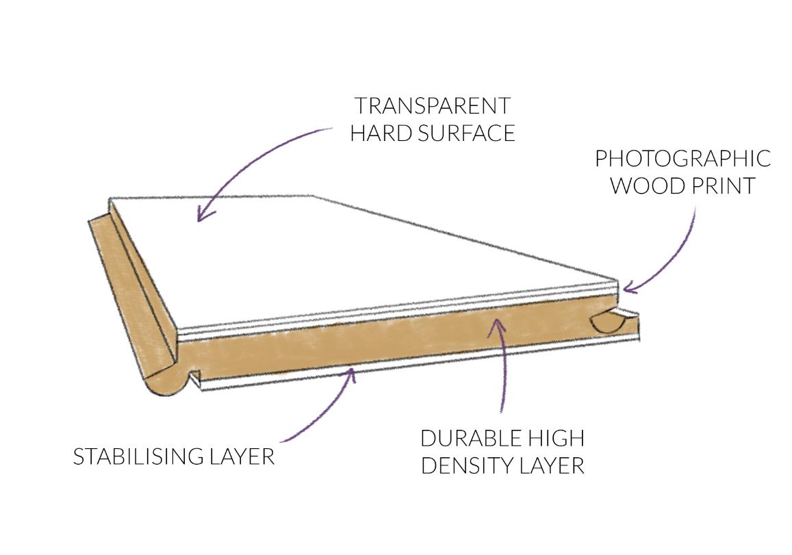 Laminate Flooring core structure