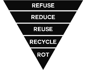 The 5 R's to Zero Waste Living