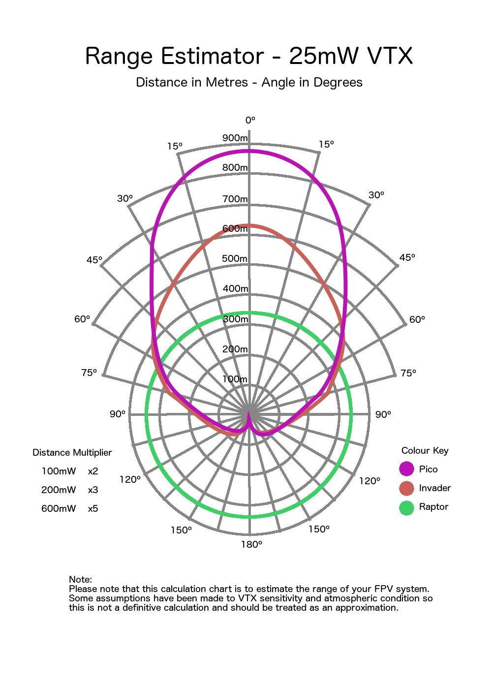 Menace Rc Pico Patch range guide