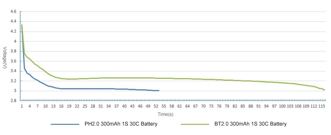 BetaFPV BT2.0 300mAh 1S 30C Battery voltage graph