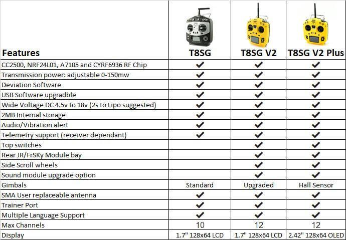 T8SG Differnce between Models