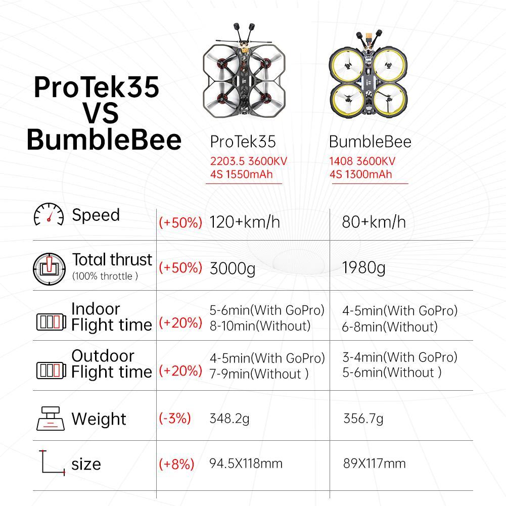 iFlight Protek35 HD Cinematic Mini Quadcopter w/ DJI Air Unit