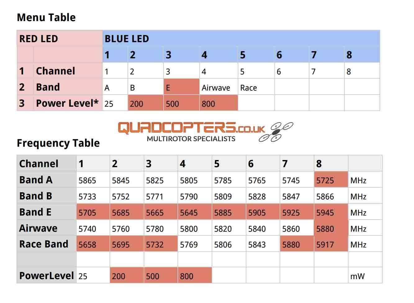 TBS Unify Pro V3 Frequency Table Chart