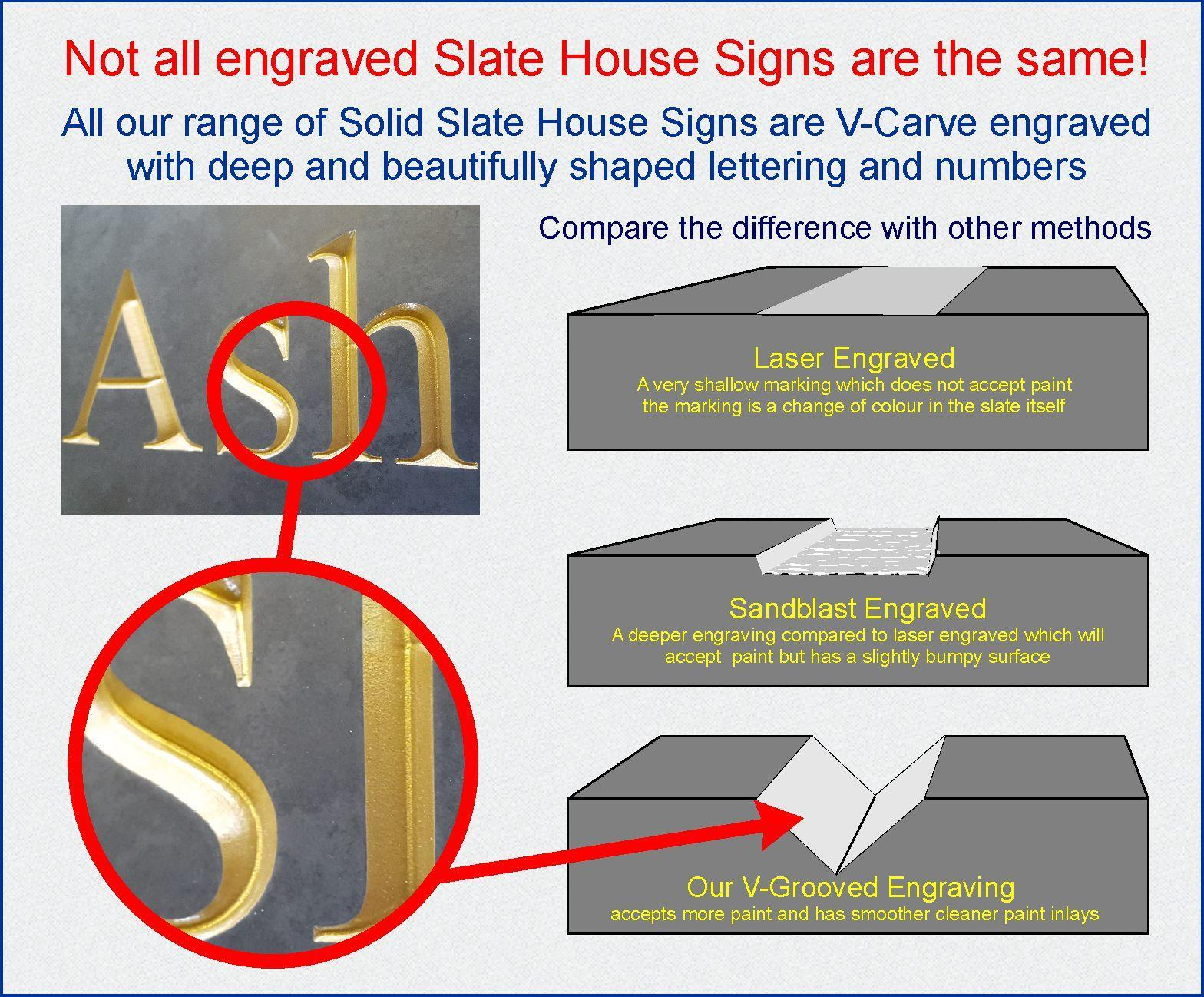 Diagram illustrating beautiful v-groove engraved house signs